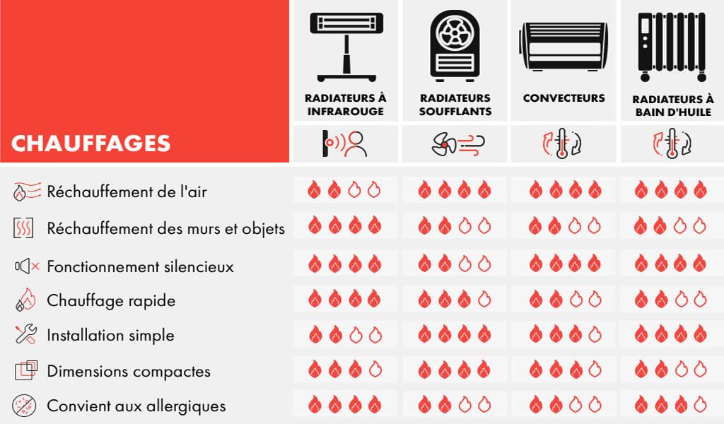 Radiateurs électriques en comparaison